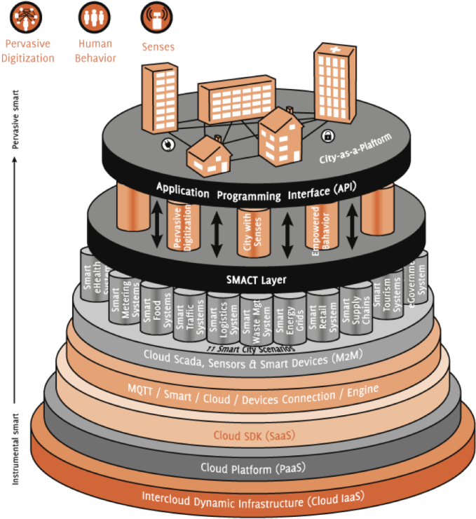Figure 2 : Smart City as a Platform Illustration [2]