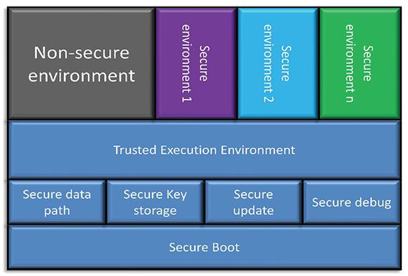 Figure 1. Generalized framework for a secure SoC