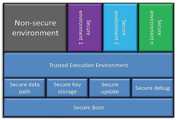 Figure 1. Generalized framework for a secure SoC