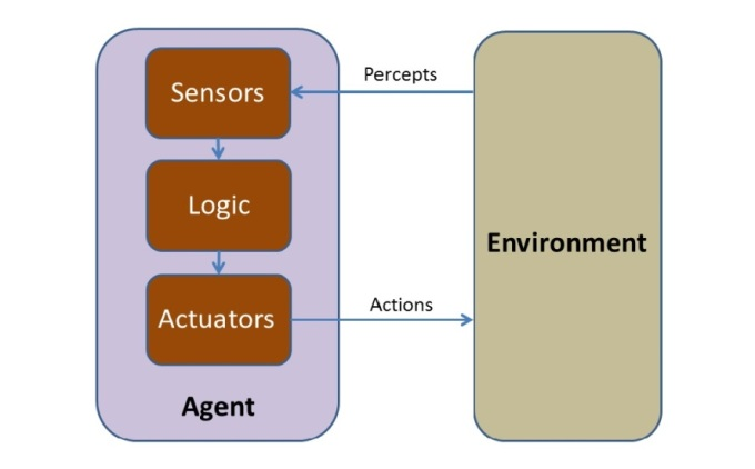 Figure 8: Agent and Environment Diagram for AI [11]