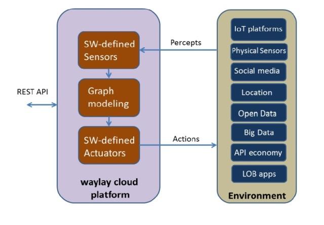 Figure 9: Waylay Cloud Platform and Environment Design [11]