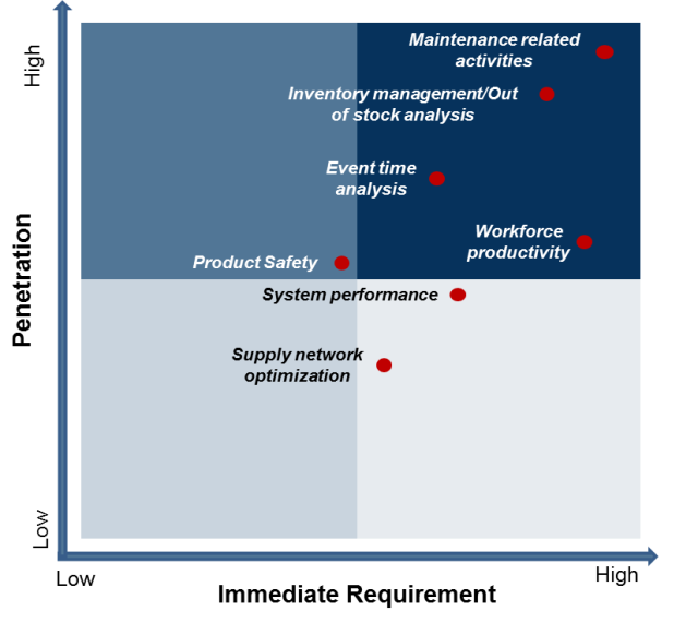 Figure 10: Real Time Intelligence on the Shop Floor [2]
