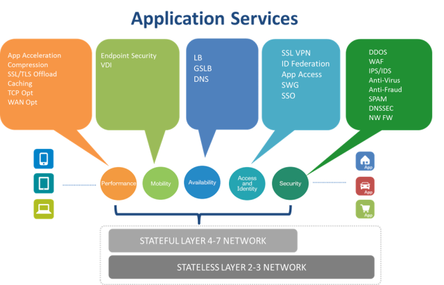 Figure 5: Stateless vs Stateful in SDN Application Services [8]