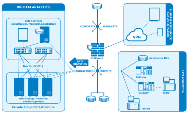 Building blocks for end-to-end infrastructure enabling manufacturing intelligence from the factory floor to the data-center (Intel) [4]