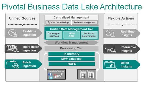 Pivotal-Data-Lake