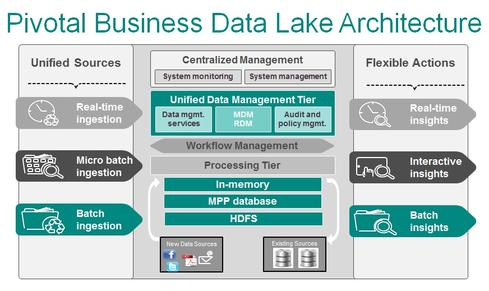 Pivotal-Data-Lake